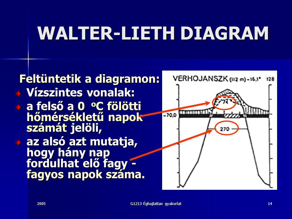 Feltüntetik a diagramon: