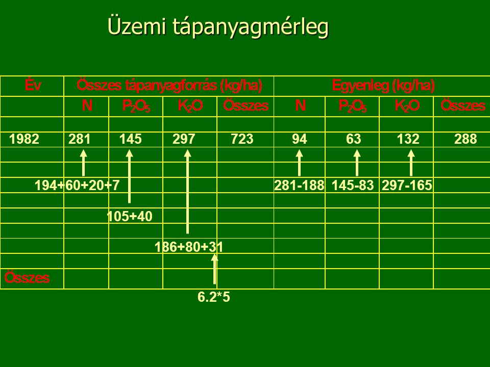 Üzemi tápanyagmérleg 1982 281 145 297 723 94 63 132 288 194+60+20+7