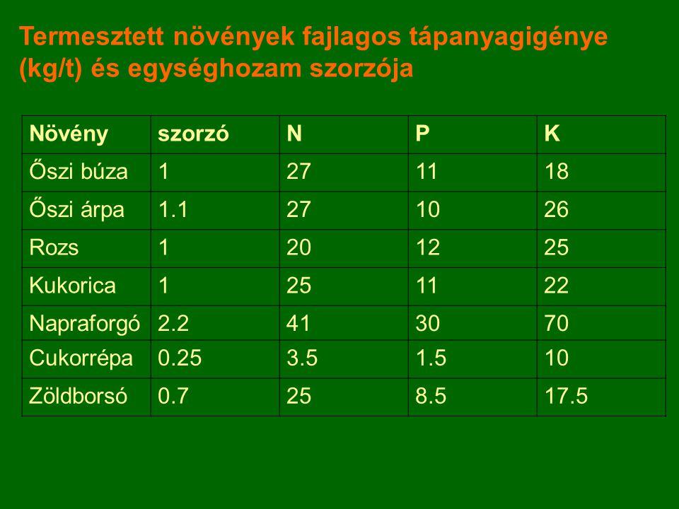 Termesztett növények fajlagos tápanyagigénye (kg/t) és egységhozam szorzója
