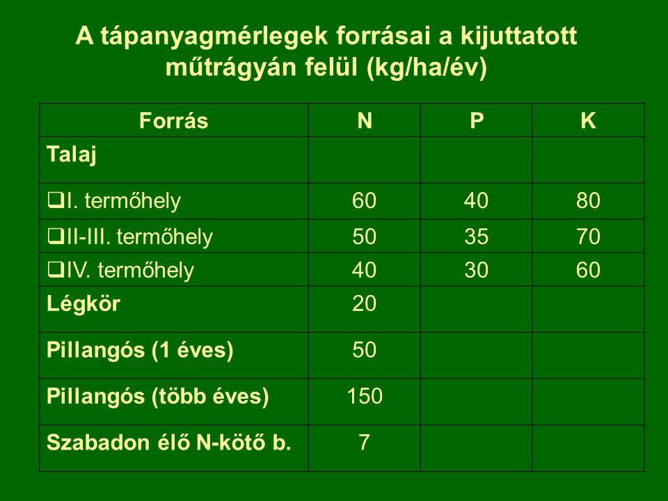 A tápanyagmérlegek forrásai a kijuttatott műtrágyán felül (kg/ha/év)