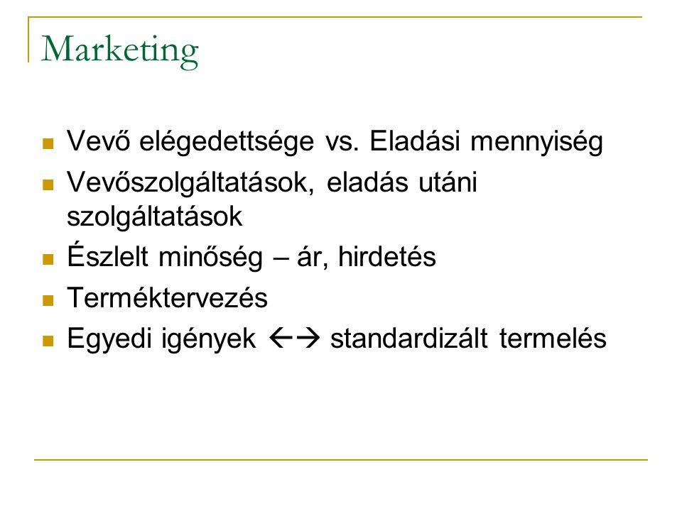 Marketing Vevő elégedettsége vs. Eladási mennyiség