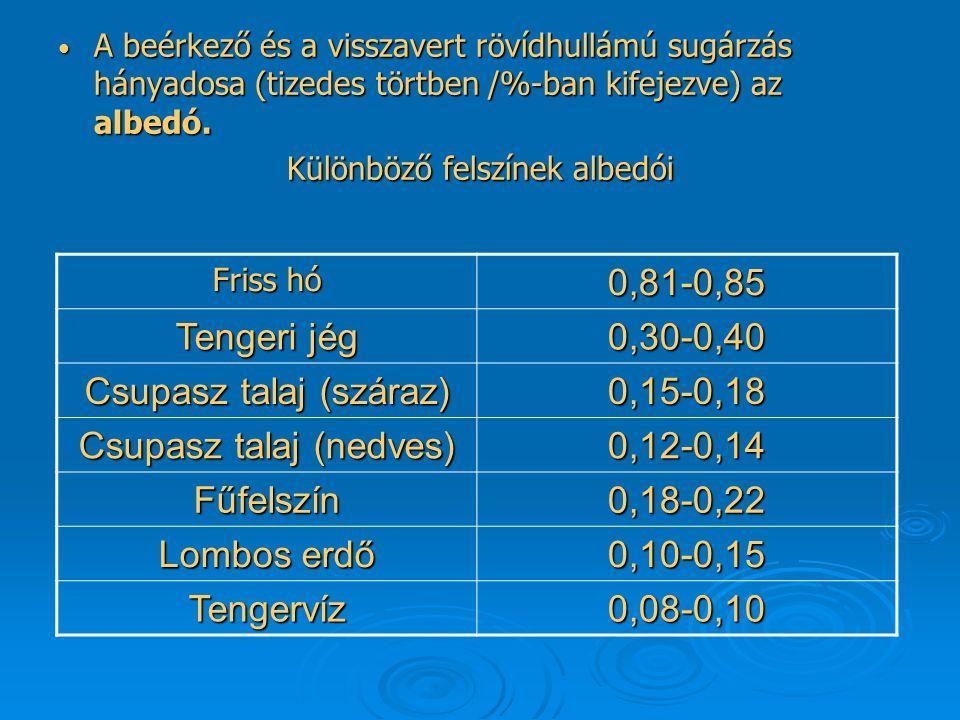 Csupasz talaj (száraz) 0,15-0,18 Csupasz talaj (nedves) 0,12-0,14