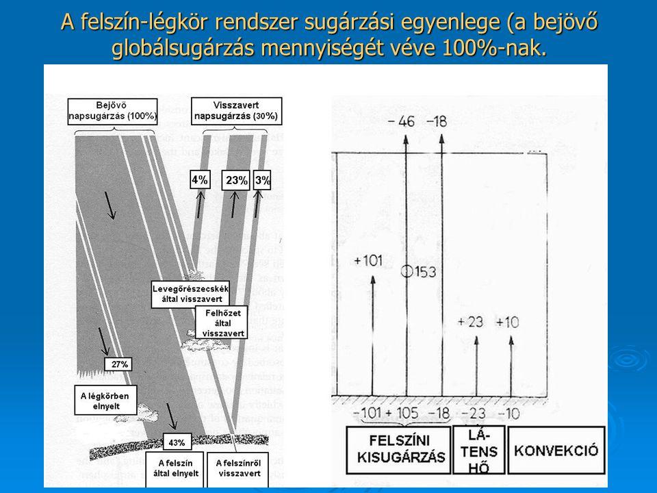 A felszín-légkör rendszer sugárzási egyenlege (a bejövő globálsugárzás mennyiségét véve 100%-nak.