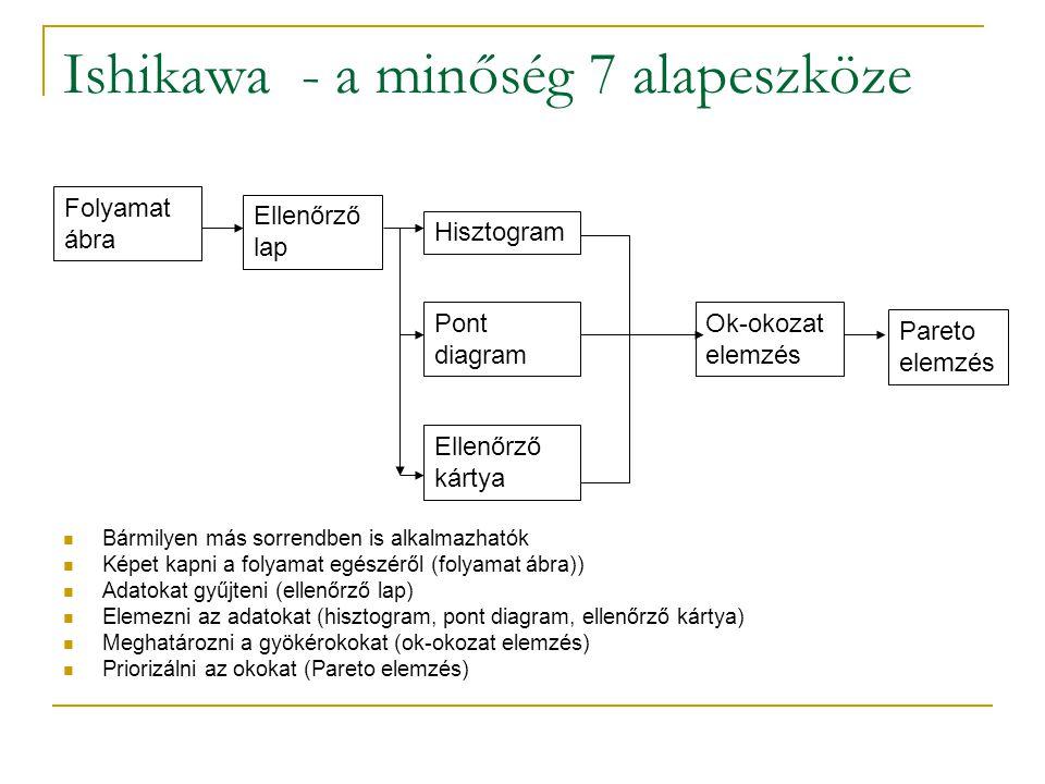 Ishikawa - a minőség 7 alapeszköze