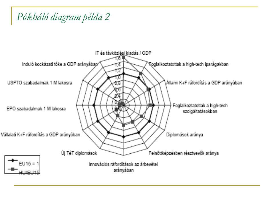 Pókháló diagram példa 2