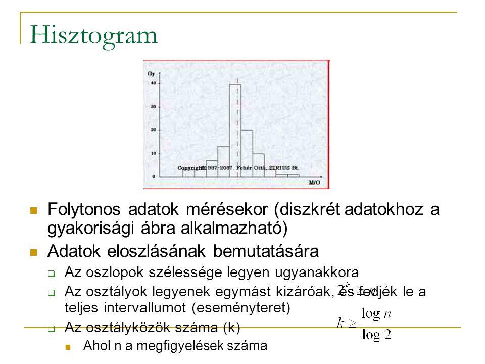 Hisztogram Folytonos adatok mérésekor (diszkrét adatokhoz a gyakorisági ábra alkalmazható) Adatok eloszlásának bemutatására.