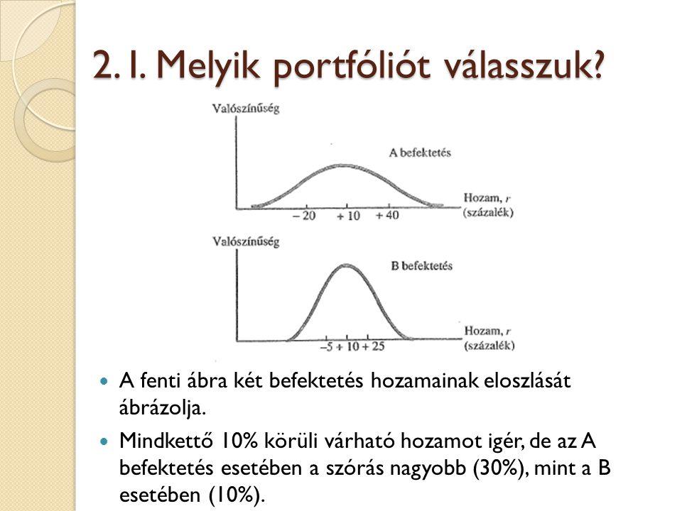 2. I. Melyik portfóliót válasszuk