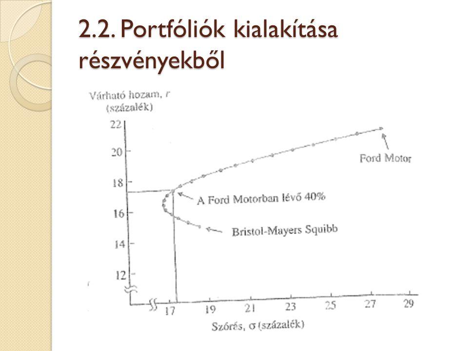 2.2. Portfóliók kialakítása részvényekből