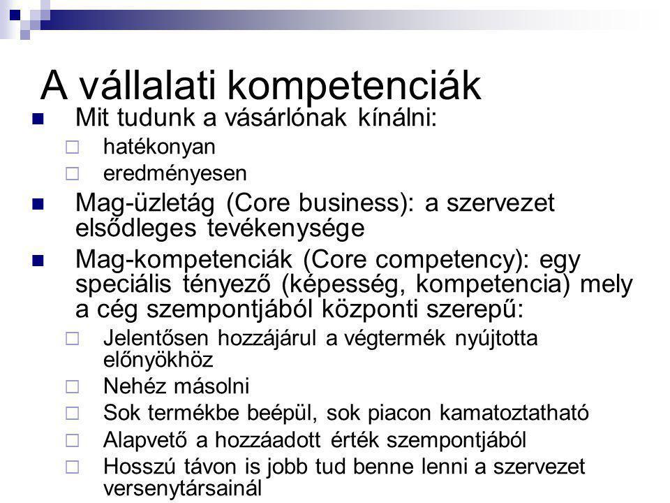 A vállalati kompetenciák