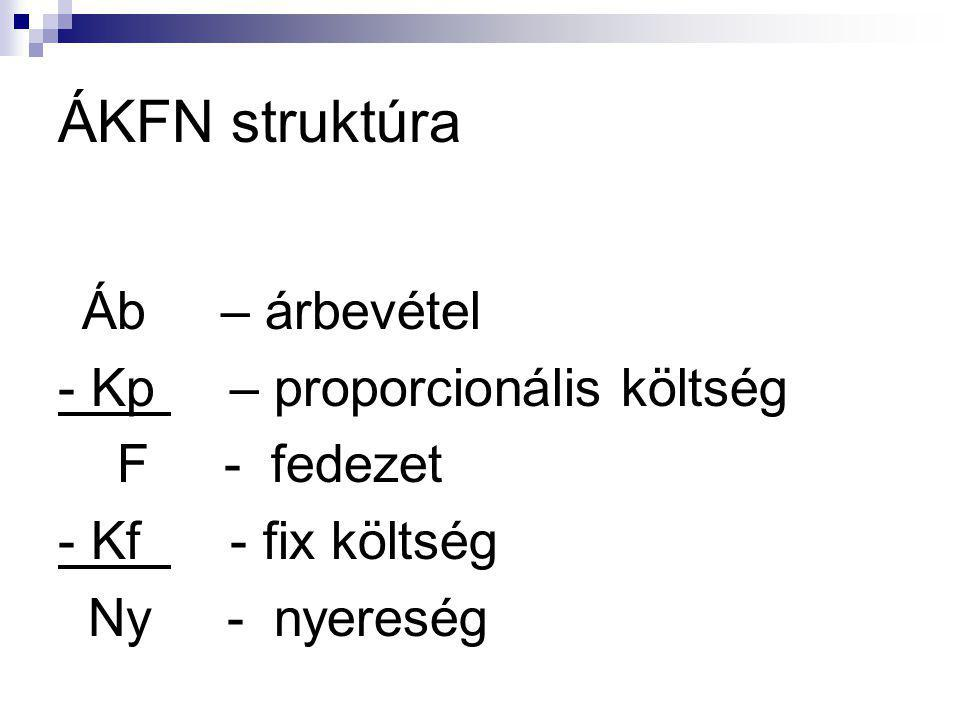 ÁKFN struktúra - Kp – proporcionális költség F - fedezet