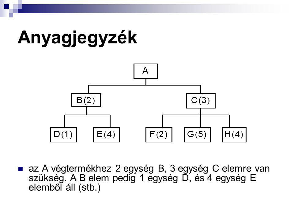 Anyagjegyzék az A végtermékhez 2 egység B, 3 egység C elemre van szükség.