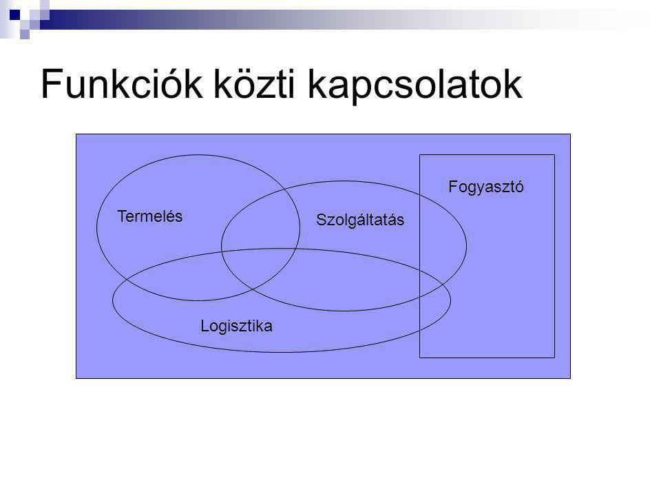 Funkciók közti kapcsolatok