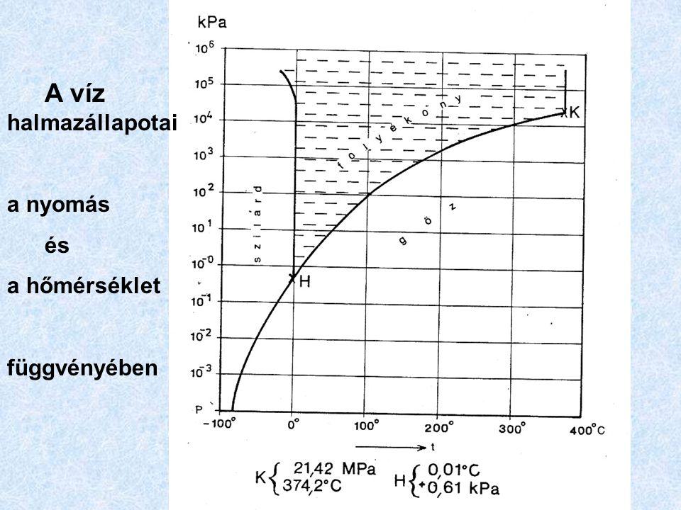 A víz halmazállapotai a nyomás és a hőmérséklet függvényében