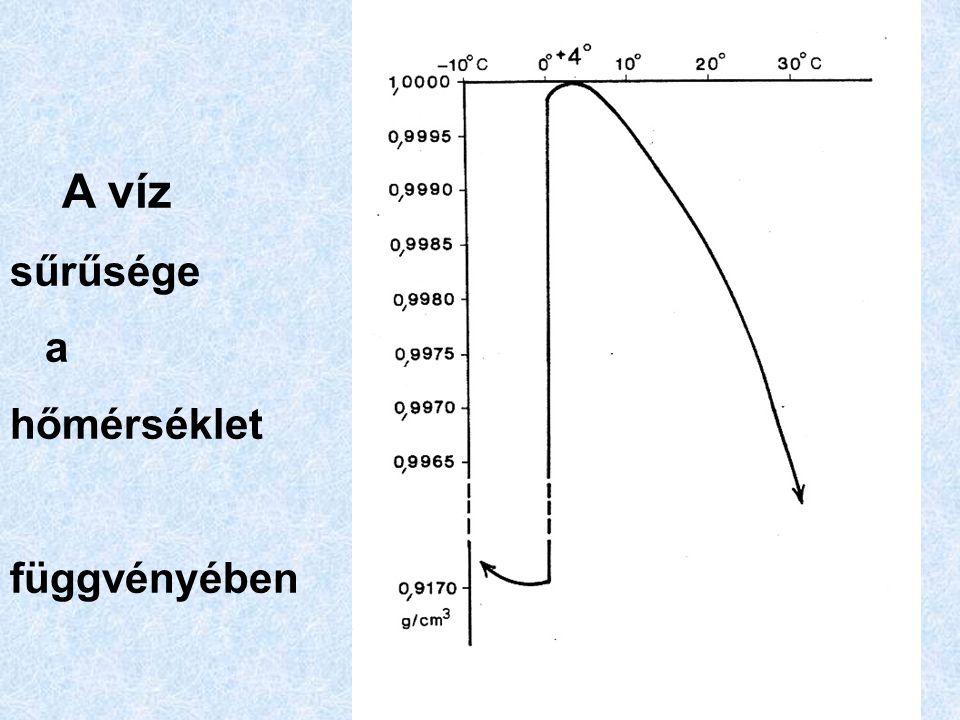 A víz sűrűsége a hőmérséklet függvényében