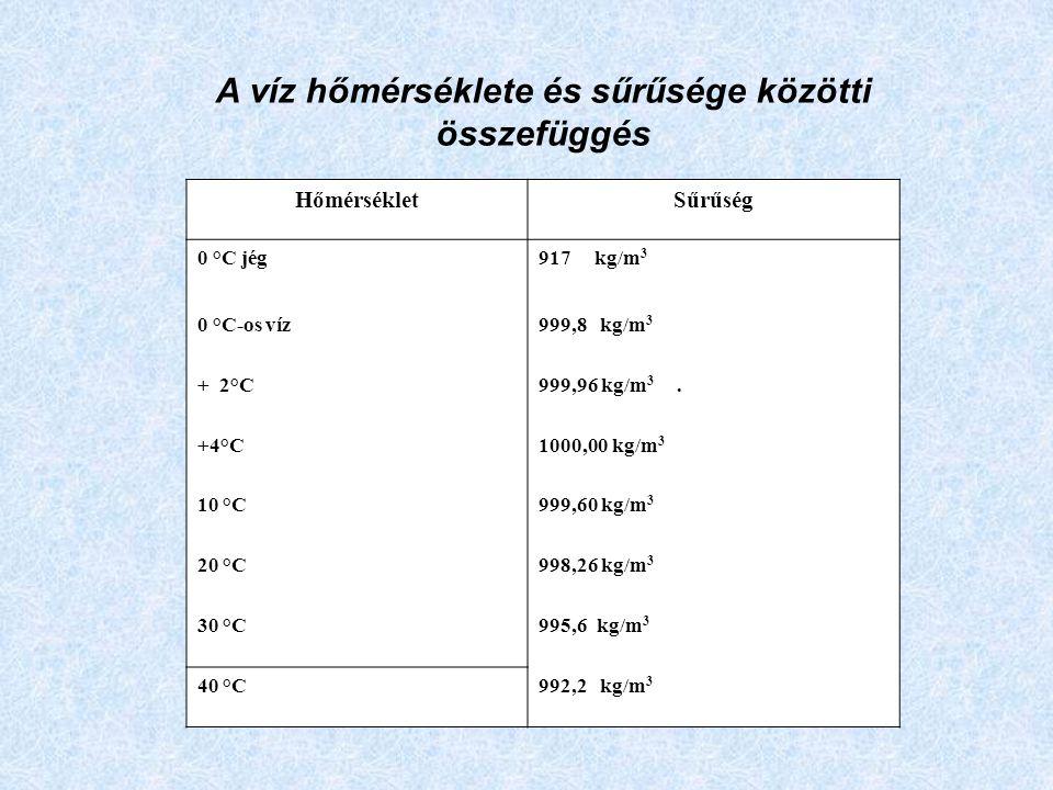 A víz hőmérséklete és sűrűsége közötti összefüggés