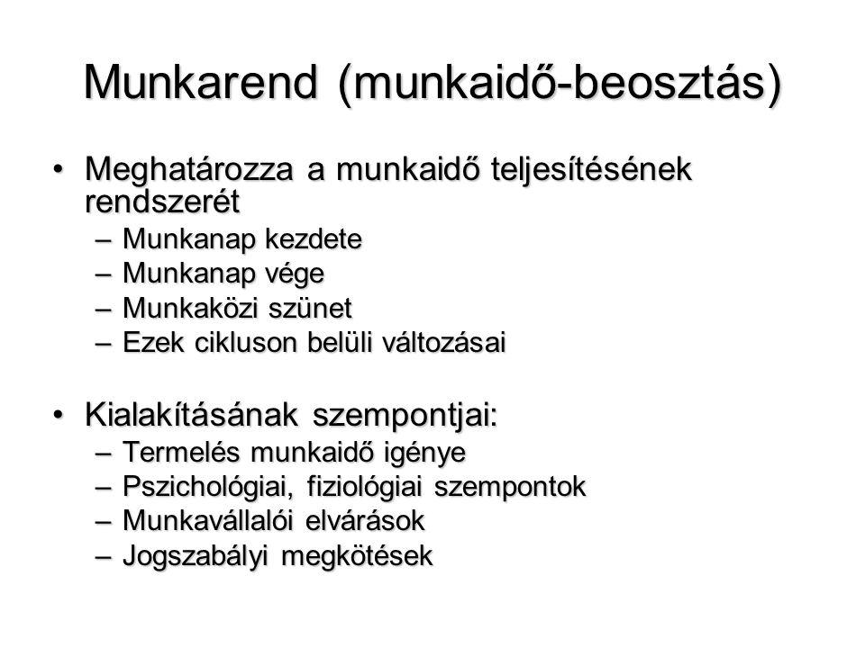 Munkarend (munkaidő-beosztás)