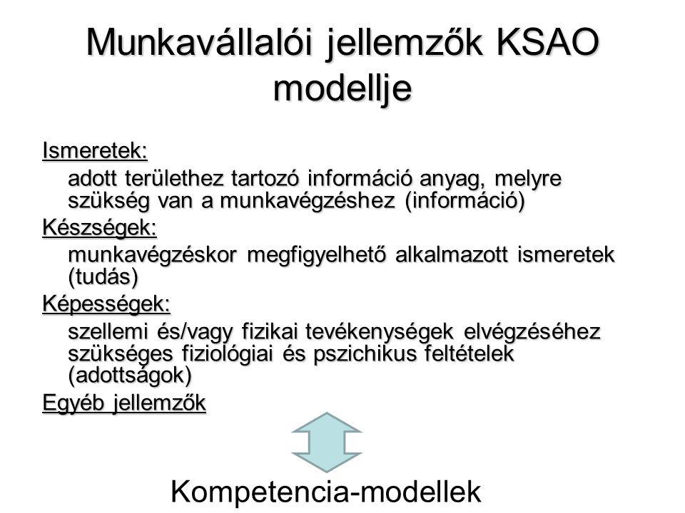 Munkavállalói jellemzők KSAO modellje