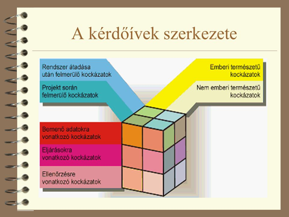 A kérdőívek szerkezete