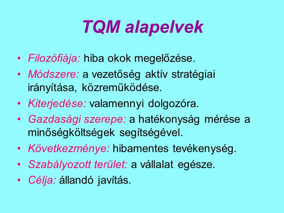TQM alapelvek Filozófiája: hiba okok megelőzése.