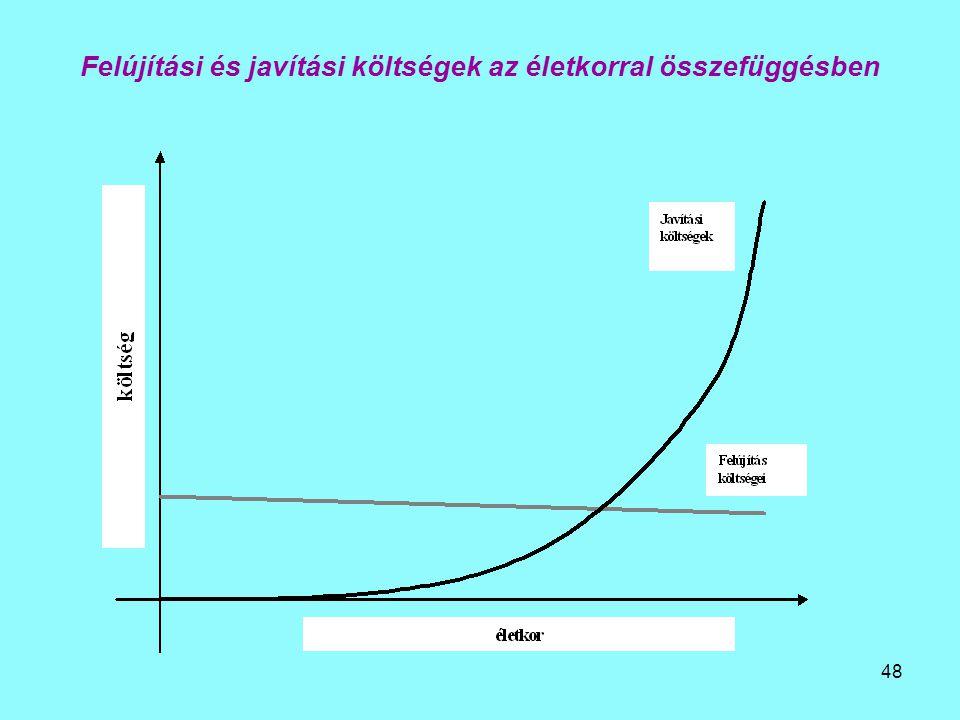 Felújítási és javítási költségek az életkorral összefüggésben