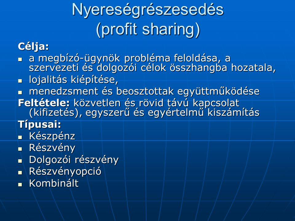 Nyereségrészesedés (profit sharing)