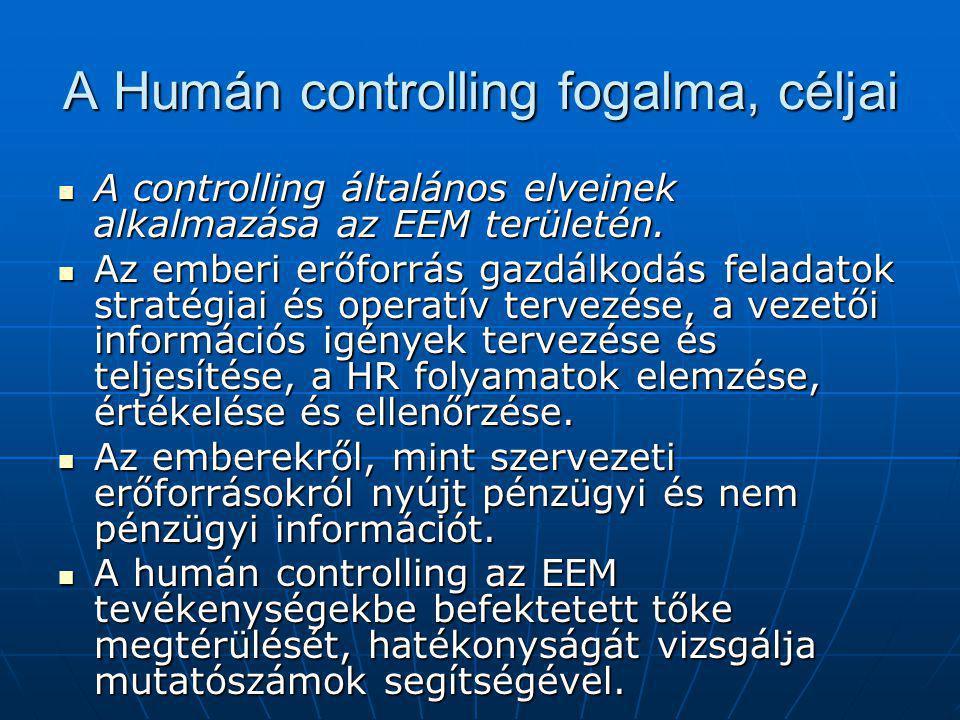 A Humán controlling fogalma, céljai
