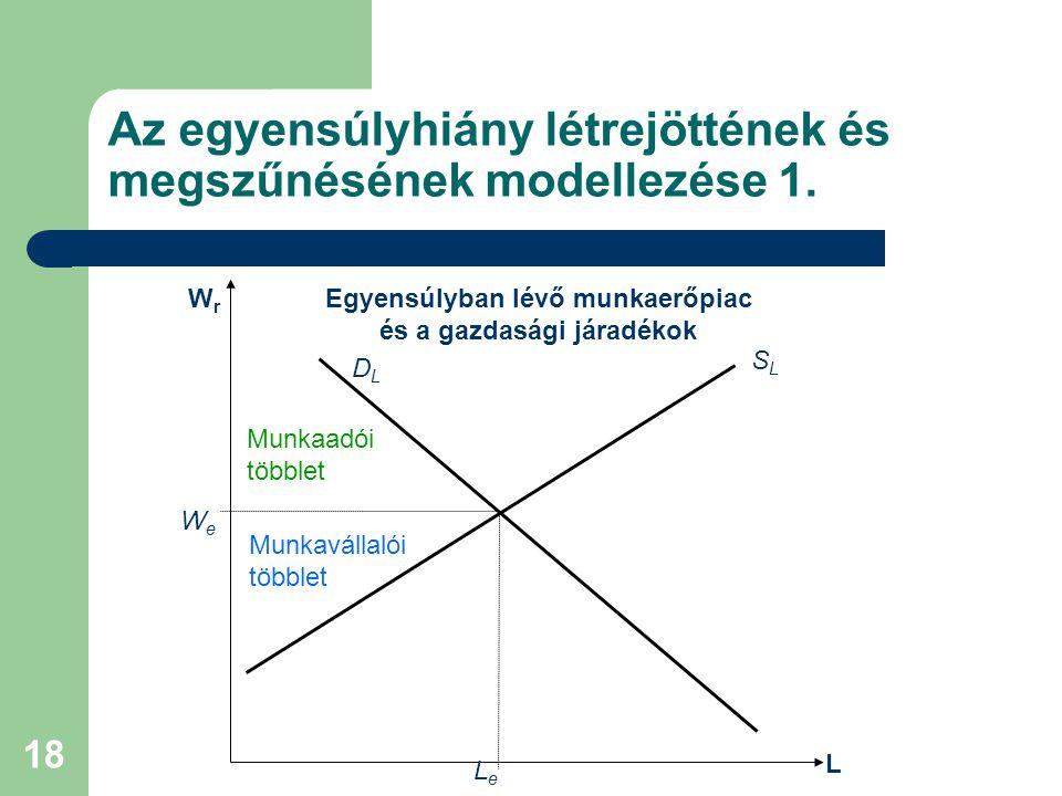 Az egyensúlyhiány létrejöttének és megszűnésének modellezése 1.