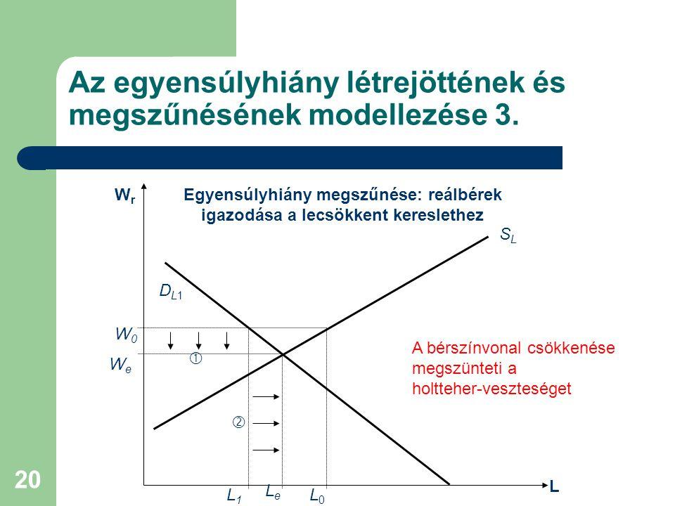 Az egyensúlyhiány létrejöttének és megszűnésének modellezése 3.