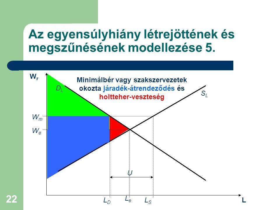 Az egyensúlyhiány létrejöttének és megszűnésének modellezése 5.