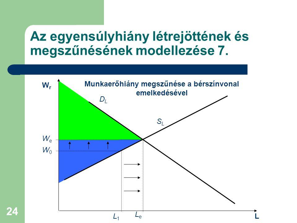 Az egyensúlyhiány létrejöttének és megszűnésének modellezése 7.