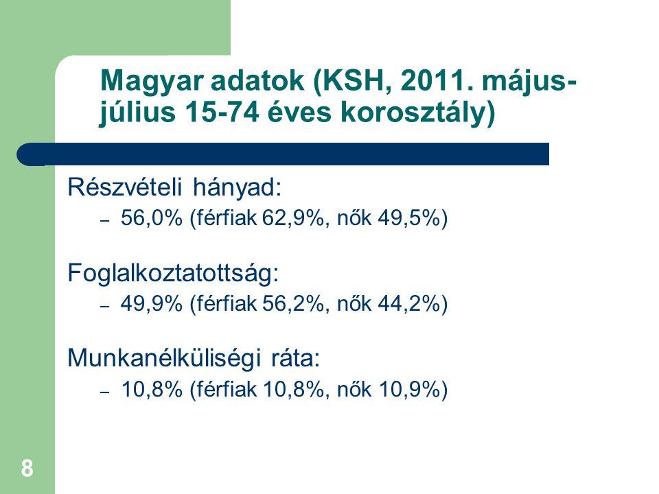 Magyar adatok (KSH, 2011. május-július 15-74 éves korosztály)