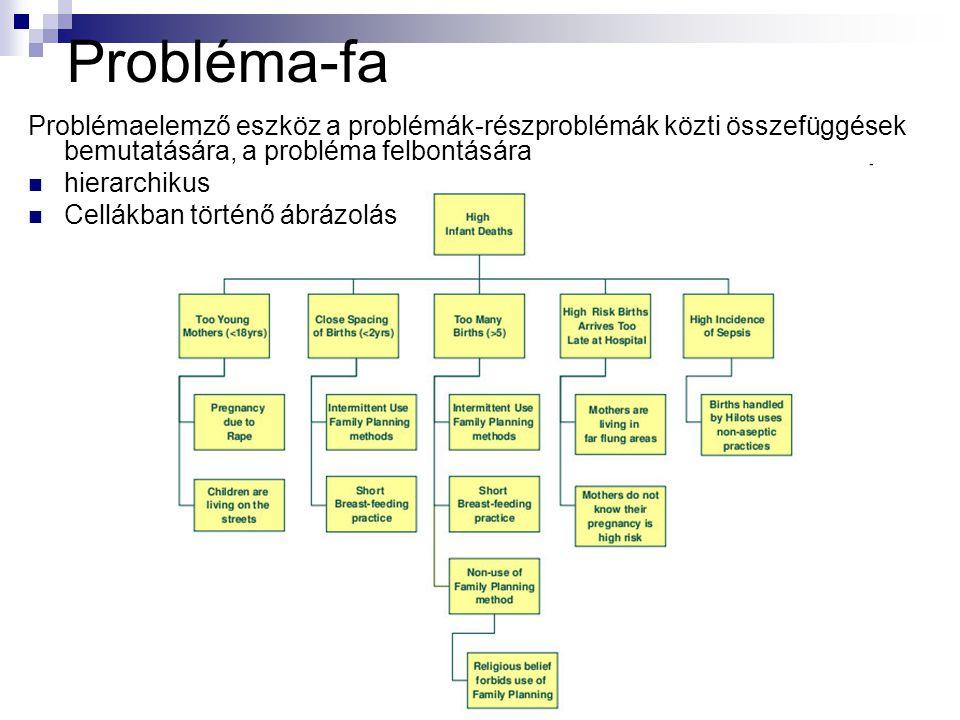 Probléma-fa Problémaelemző eszköz a problémák-részproblémák közti összefüggések bemutatására, a probléma felbontására.
