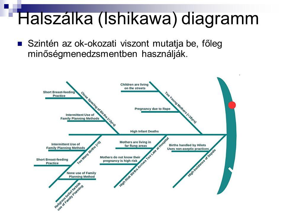 Halszálka (Ishikawa) diagramm