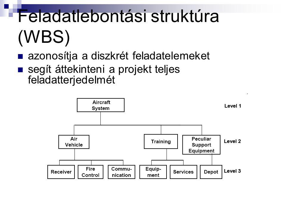 Feladatlebontási struktúra (WBS)