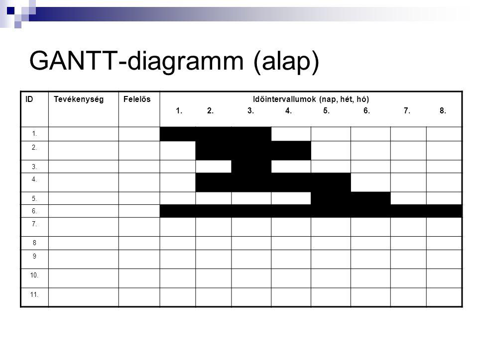 GANTT-diagramm (alap)