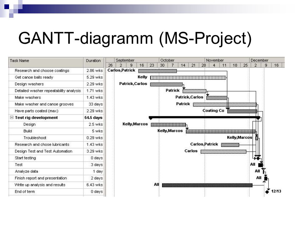 GANTT-diagramm (MS-Project)
