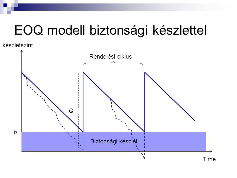 EOQ modell biztonsági készlettel