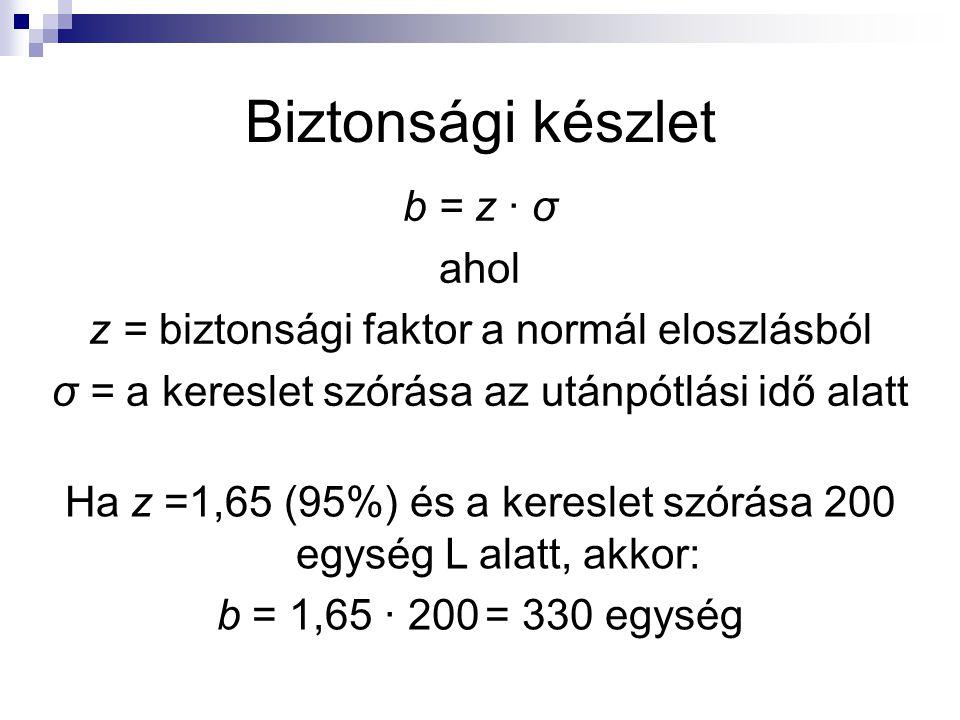 Biztonsági készlet b = z ∙ σ ahol
