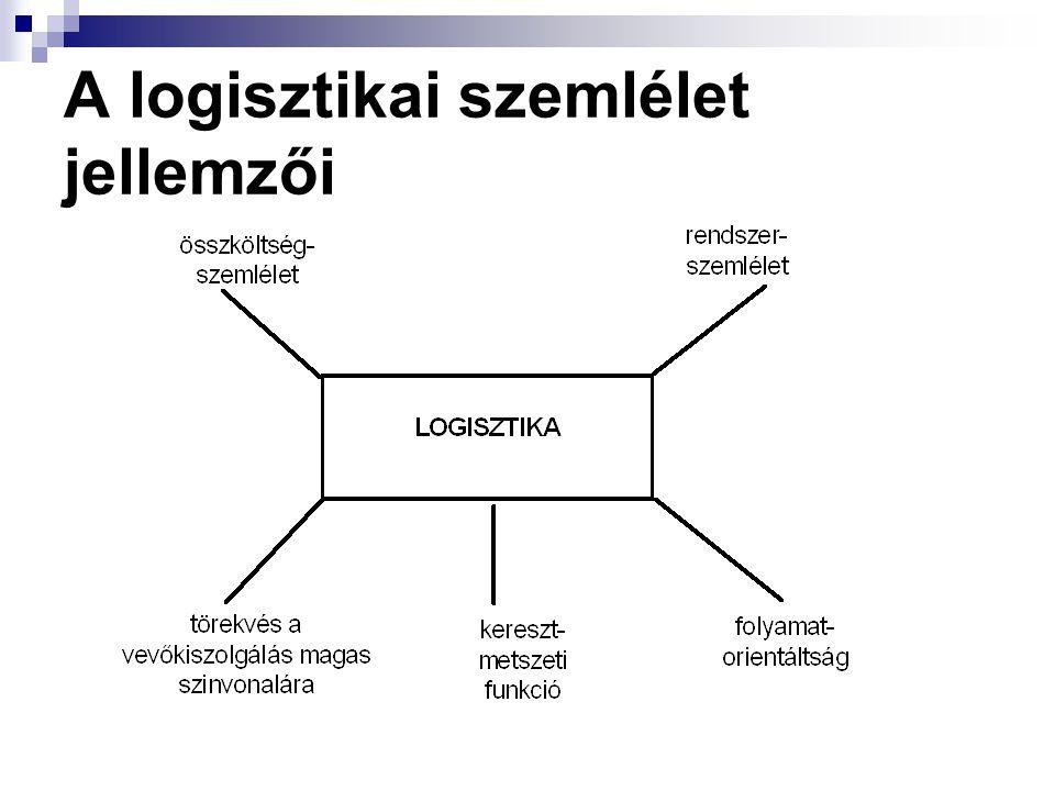 A logisztikai szemlélet jellemzői