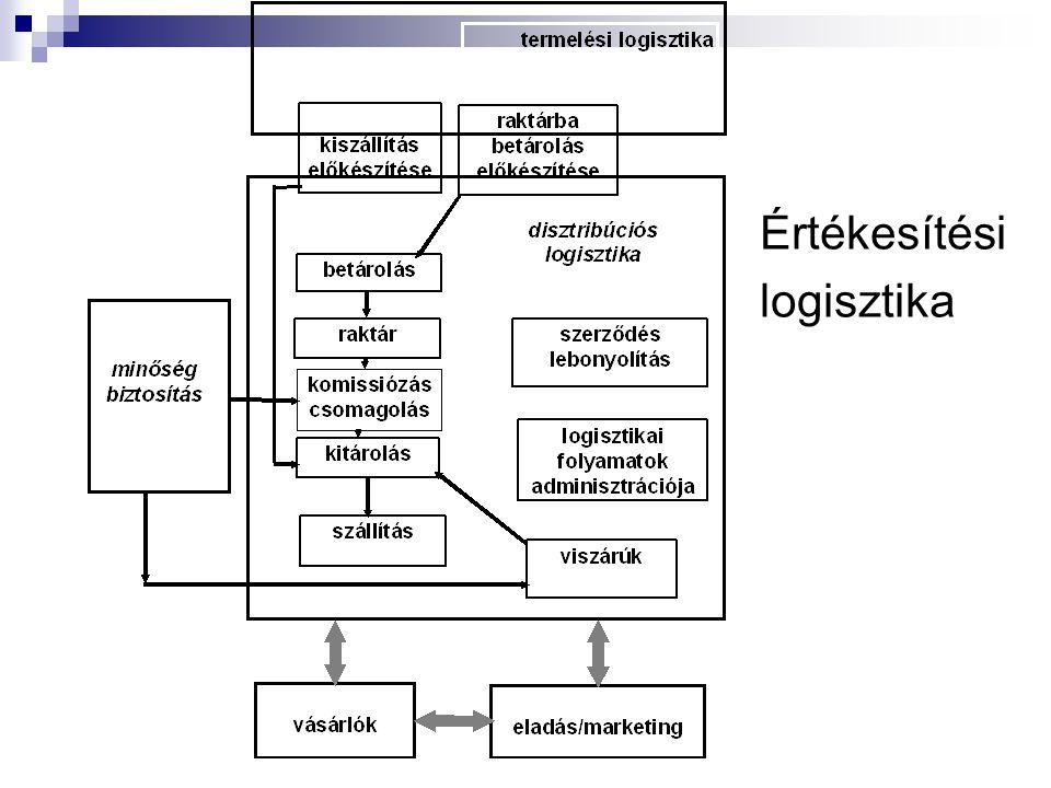 Értékesítési logisztika
