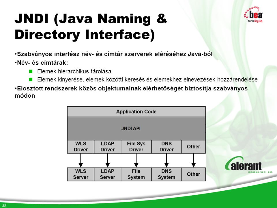JNDI (Java Naming & Directory Interface)