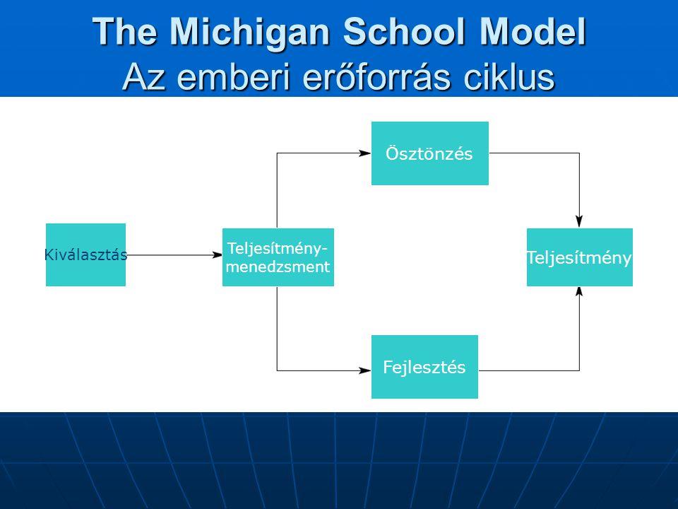 The Michigan School Model Az emberi erőforrás ciklus