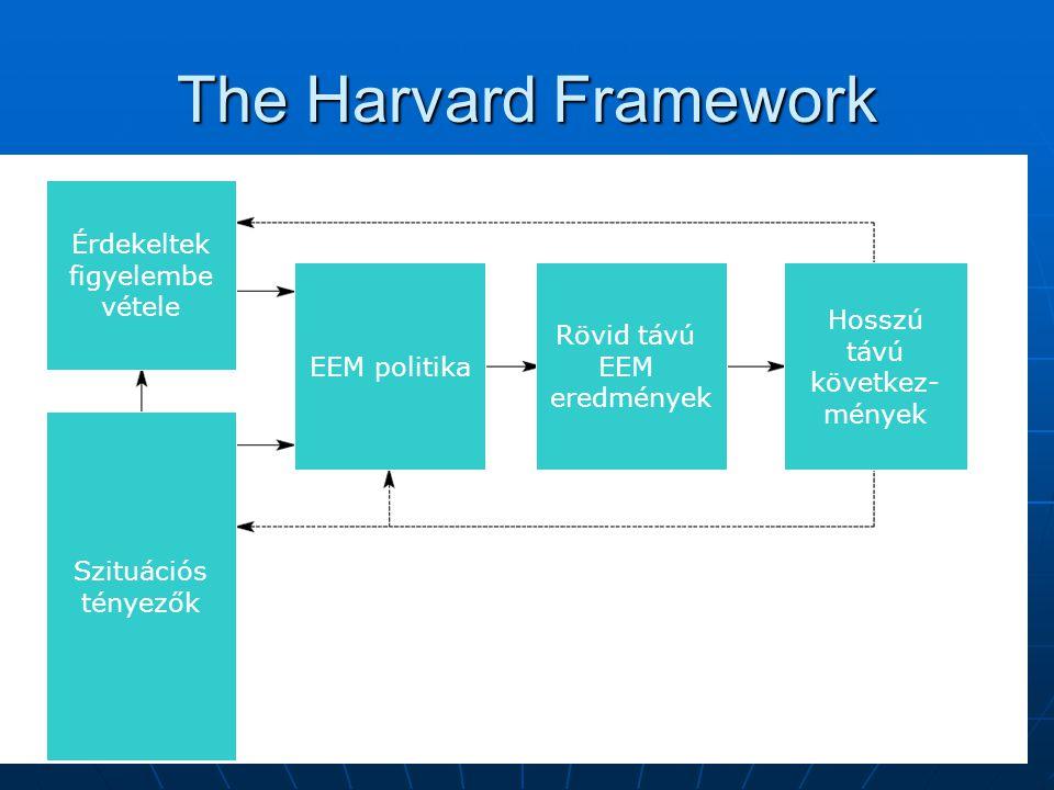 The Harvard Framework Érdekeltek figyelembe vétele EEM politika