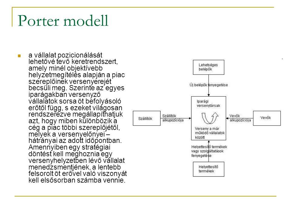 Porter modell