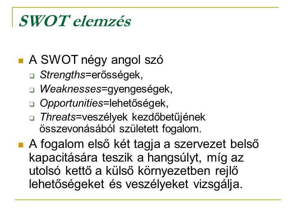 SWOT elemzés A SWOT négy angol szó