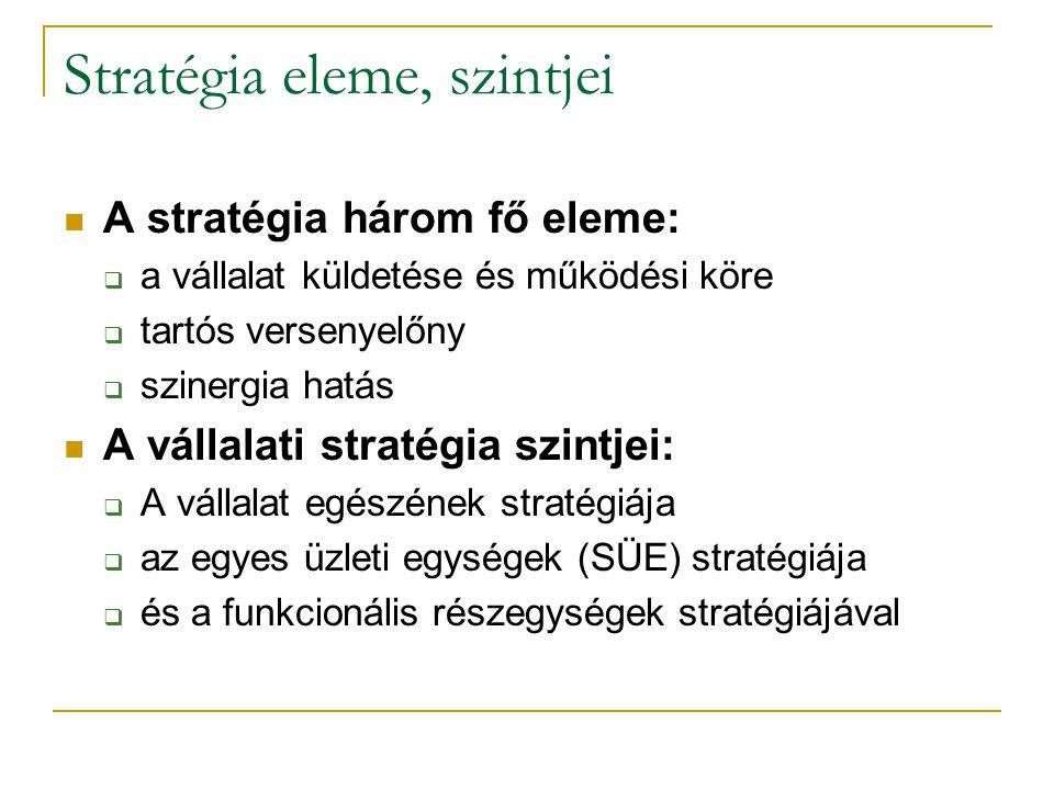 Stratégia eleme, szintjei