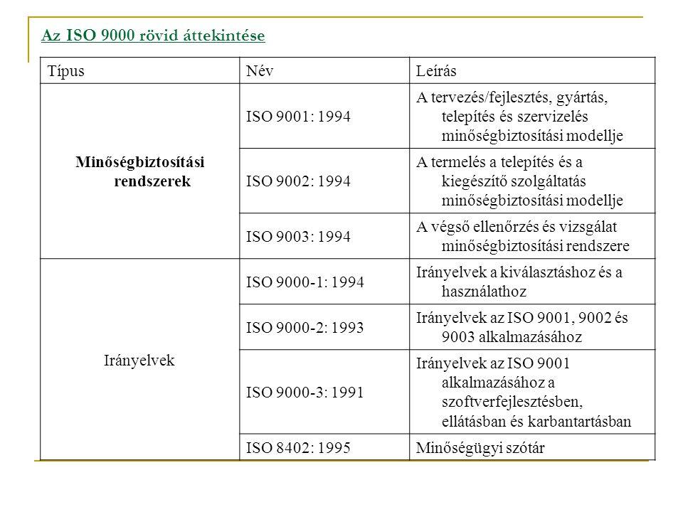 Az ISO 9000 rövid áttekintése