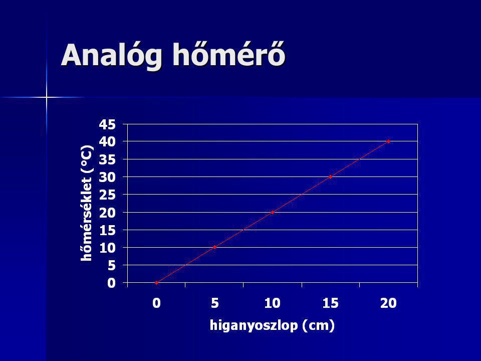 Analóg hőmérő