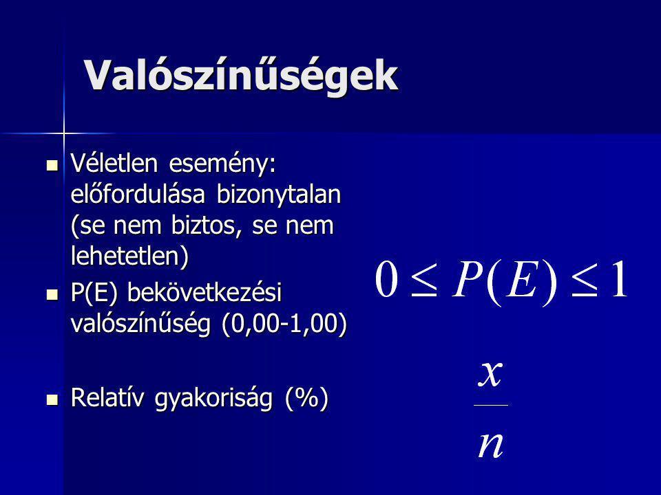 Valószínűségek Véletlen esemény: előfordulása bizonytalan (se nem biztos, se nem lehetetlen) P(E) bekövetkezési valószínűség (0,00-1,00)