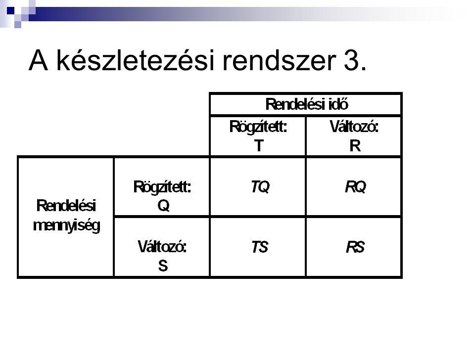 A készletezési rendszer 3.